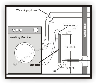 washing machine diagram